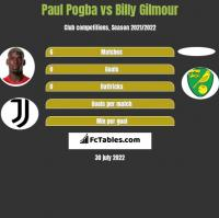 Paul Pogba vs Billy Gilmour h2h player stats