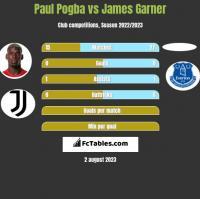 Paul Pogba vs James Garner h2h player stats