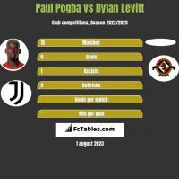 Paul Pogba vs Dylan Levitt h2h player stats