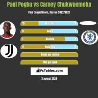 Paul Pogba vs Carney Chukwuemeka h2h player stats