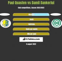 Paul Quasten vs Damil Dankerlui h2h player stats
