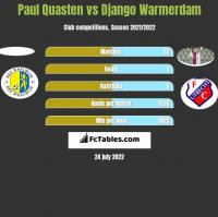 Paul Quasten vs Django Warmerdam h2h player stats