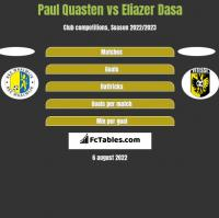 Paul Quasten vs Eliazer Dasa h2h player stats