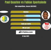Paul Quasten vs Fabian Sporkslede h2h player stats