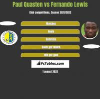 Paul Quasten vs Fernando Lewis h2h player stats