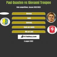 Paul Quasten vs Giovanni Troupee h2h player stats