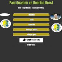 Paul Quasten vs Henrico Drost h2h player stats