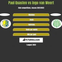 Paul Quasten vs Ingo van Weert h2h player stats