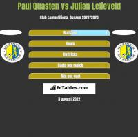 Paul Quasten vs Julian Lelieveld h2h player stats