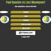 Paul Quasten vs Lars Nieuwpoort h2h player stats