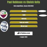 Paul Robinson vs Cheick Keita h2h player stats