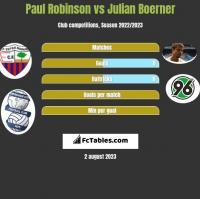 Paul Robinson vs Julian Boerner h2h player stats