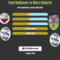 Paul Robinson vs Marc Roberts h2h player stats