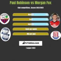 Paul Robinson vs Morgan Fox h2h player stats