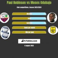 Paul Robinson vs Moses Odubajo h2h player stats