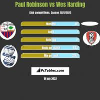 Paul Robinson vs Wes Harding h2h player stats