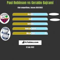 Paul Robinson vs Geraldo Bajrami h2h player stats
