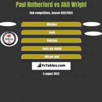 Paul Rutherford vs Akil Wright h2h player stats