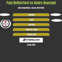 Paul Rutherford vs Andre Boucaud h2h player stats