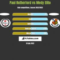 Paul Rutherford vs Medy Elito h2h player stats