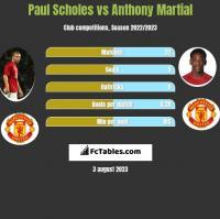 Paul Scholes vs Anthony Martial h2h player stats