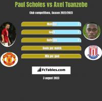 Paul Scholes vs Axel Tuanzebe h2h player stats