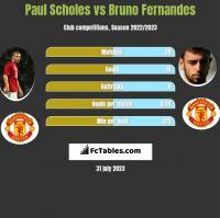 Paul Scholes vs Bruno Fernandes h2h player stats