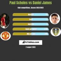 Paul Scholes vs Daniel James h2h player stats