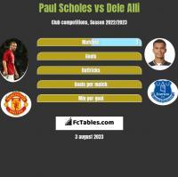 Paul Scholes vs Dele Alli h2h player stats