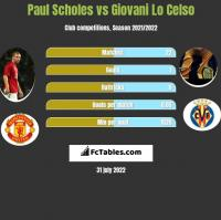 Paul Scholes vs Giovani Lo Celso h2h player stats