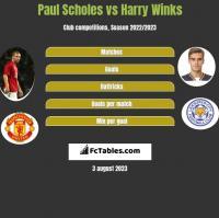 Paul Scholes vs Harry Winks h2h player stats