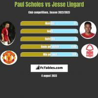 Paul Scholes vs Jesse Lingard h2h player stats