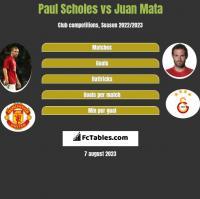 Paul Scholes vs Juan Mata h2h player stats