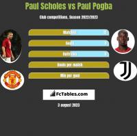 Paul Scholes vs Paul Pogba h2h player stats