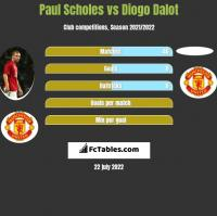 Paul Scholes vs Diogo Dalot h2h player stats