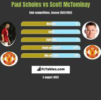 Paul Scholes vs Scott McTominay h2h player stats