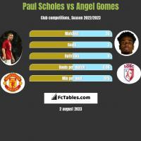 Paul Scholes vs Angel Gomes h2h player stats