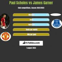 Paul Scholes vs James Garner h2h player stats
