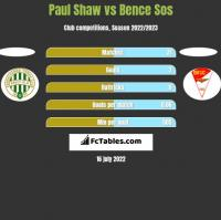 Paul Shaw vs Bence Sos h2h player stats