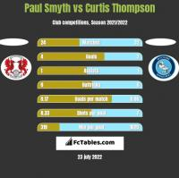 Paul Smyth vs Curtis Thompson h2h player stats