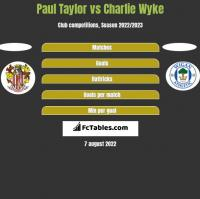 Paul Taylor vs Charlie Wyke h2h player stats