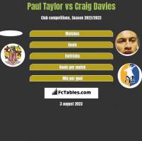 Paul Taylor vs Craig Davies h2h player stats