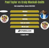 Paul Taylor vs Craig Mackail-Smith h2h player stats
