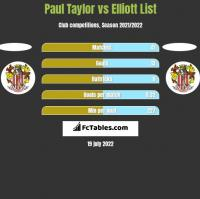 Paul Taylor vs Elliott List h2h player stats