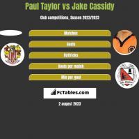 Paul Taylor vs Jake Cassidy h2h player stats