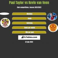 Paul Taylor vs Kevin van Veen h2h player stats
