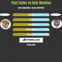 Paul Taylor vs Kyle Wootton h2h player stats