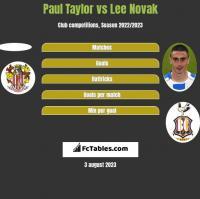 Paul Taylor vs Lee Novak h2h player stats