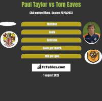 Paul Taylor vs Tom Eaves h2h player stats