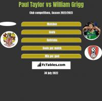 Paul Taylor vs William Grigg h2h player stats